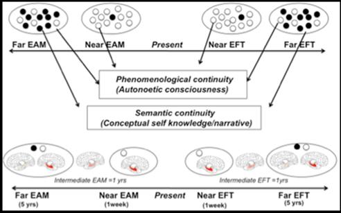 867f32367 Integrative Framework of the Taxonomy of past and future thinking  TEDIFT  model (La Corte   Piolino